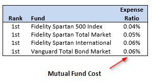 401k mutual fund expense ratios