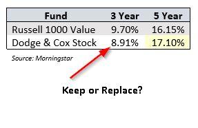 Monitoring 401k plans